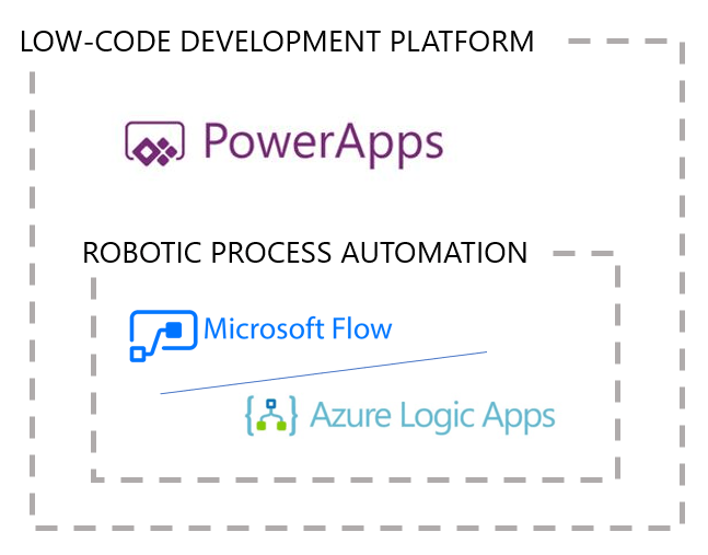 What are Low-Code development platforms?