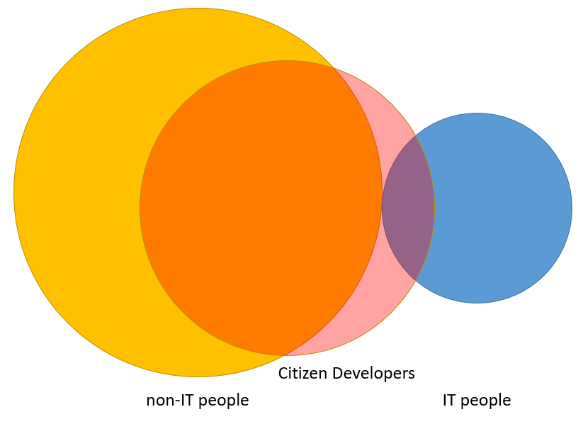 PowerApps and Microsoft Flow developers = Low-code developers = Citizen Developers